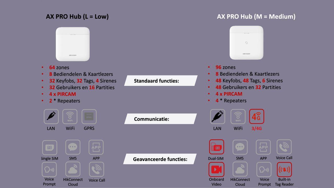 Verschillen Hikvision Ax pro hubs | Draadloos alarmsysteem